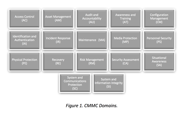 CMMC - Cybersecurity Maturity Model Certification 1